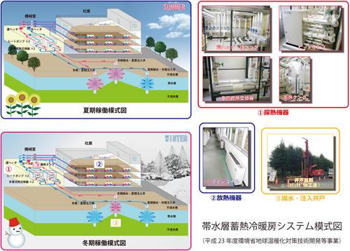 日本地下水開発