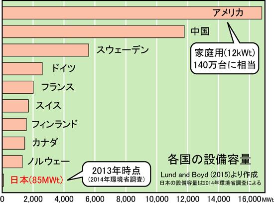 日本は世界に比べると後れている!